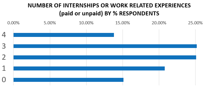 chart of Class 2017 number of internships