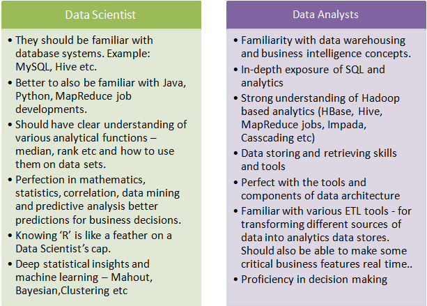 Text from https://www.edureka.co/blog/difference-between-data-scientist-and-data-analyst/