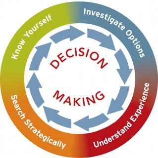 decision making process wheel